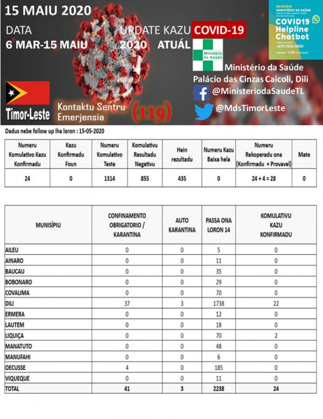 15 05 2020 463x600 Timor Leste without active cases of new Coronavirus